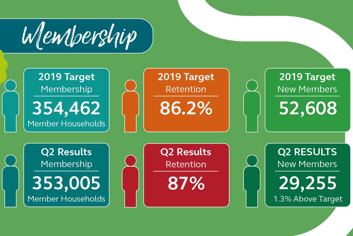 Membership Targets